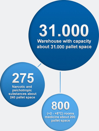 New and most up-to-date pharmaceutical warehouse in the Baltic States